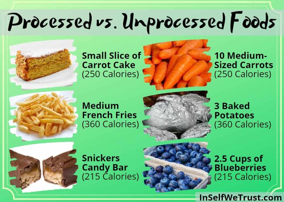 A list of processed versus unprocessed foods.
