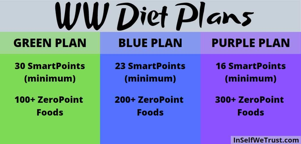 A chart of the different WW diet plans.